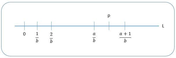 representación gráfica números racionales en la recta