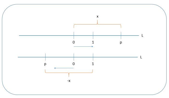 representación gráfica de números racionales